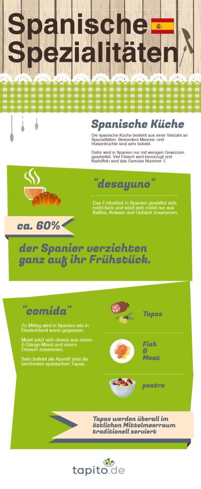 Infografik über beliebtes spanisches Essen